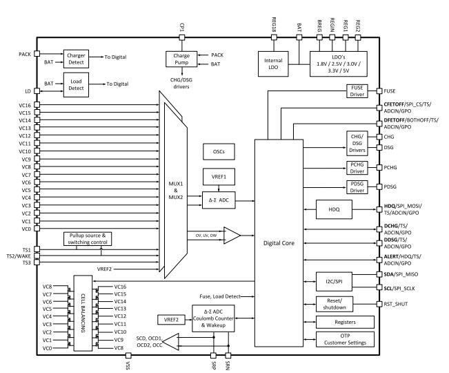 BQ76952功能框图